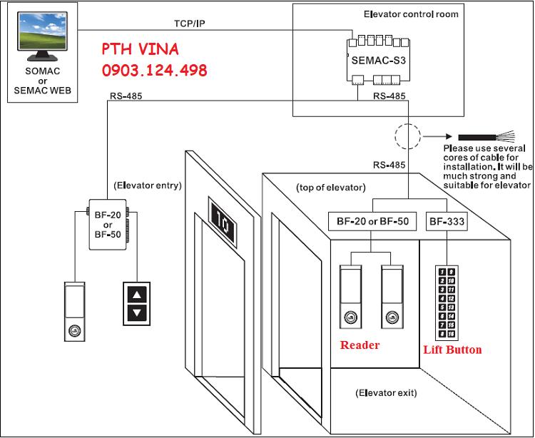 Sơ đồ giải pháp kiểm soát thang máy có phân tầng